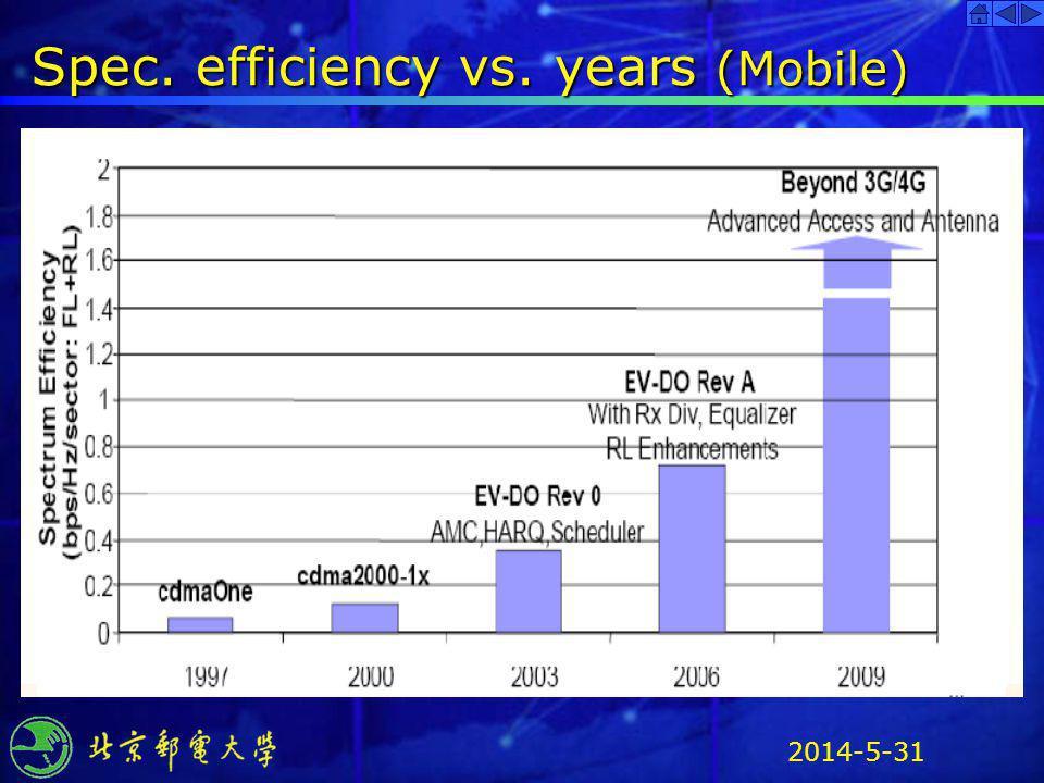 2014-5-31 Spec. efficiency vs. years (Mobile)
