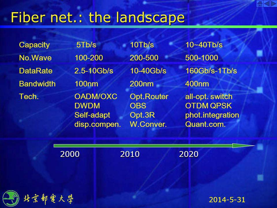 2014-5-31 Fiber net.: the landscape Capacity 5Tb/s 10Tb/s 10~40Tb/s No.Wave100-200200-500500-1000 DataRate 2.5-10Gb/s10-40Gb/s160Gb/s-1Tb/s Bandwidth1