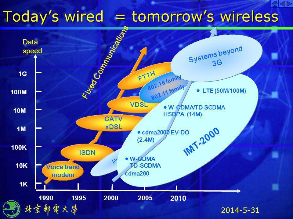2014-5-31 ISDN FTTH VDSL CATV xDSL PHS Todays wired = tomorrows wireless 1990 100K 1M 10M 100M 1G 1995 2010 Data speed 1K 10K Voice band modem 2005200