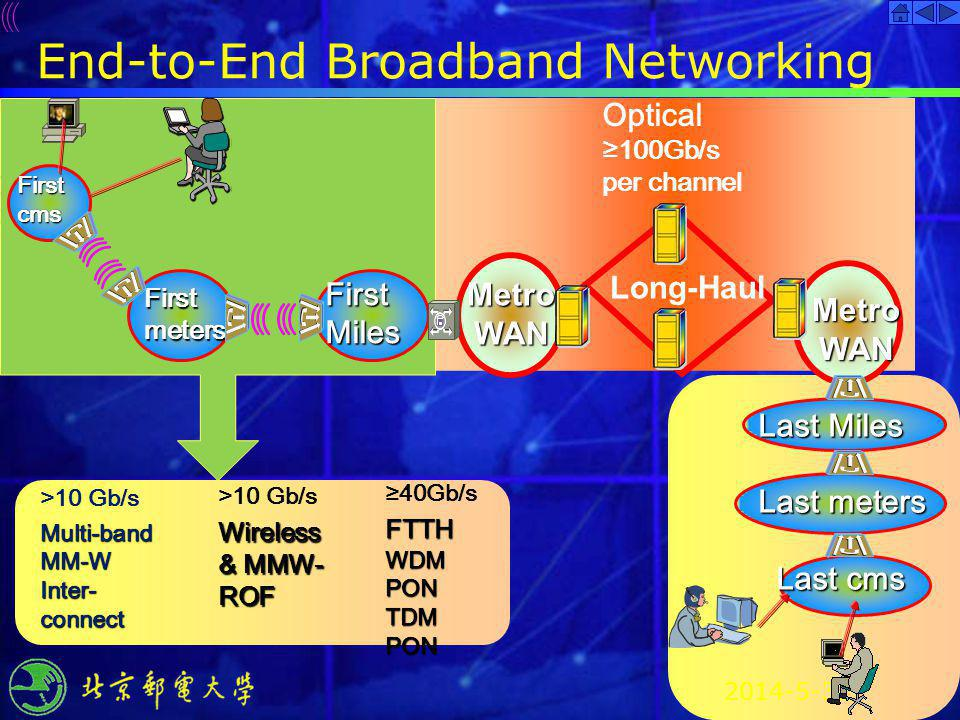 2014-5-31 End-to-End Broadband Networking Firstcms Firstmeters FirstMiles MetroWAN Optical 100Gb/s per channel Long-Haul FTTH 40Gb/s FTTH WDM PON TDM