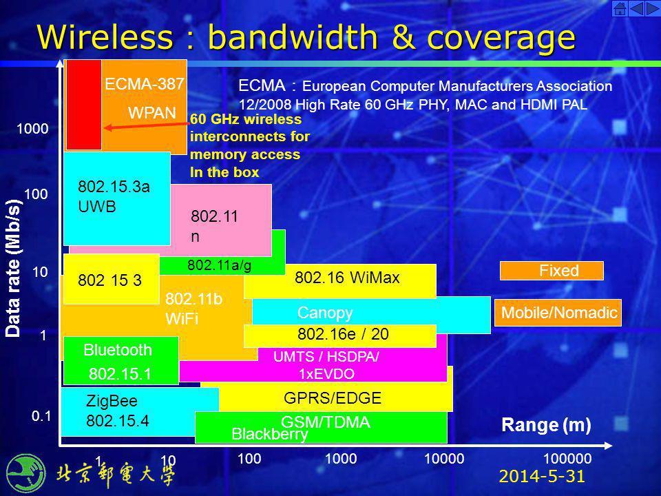 2014-5-31 Data rate (Mb/s) GPRS/EDGE UMTS / HSDPA/ 1xEVDO 1000 100 10 1 0.1 1 10 100100010000 Range (m) 802.11 n 802.11a/g 802.11b WiFi 802.16 WiMax 8