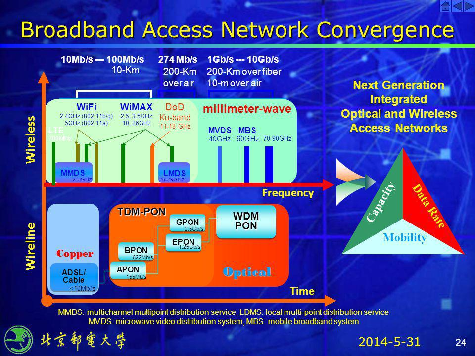 2014-5-31 24 Broadband Access Network Convergence Wireline Time Next Generation Integrated Optical and Wireless Access Networks Capacity Data Rate Mob