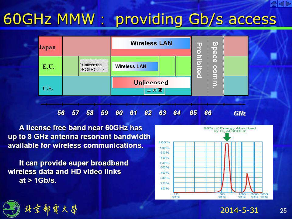2014-5-31 25 60GHz MMW providing Gb/s access 56 57 58 59 60 61 62 63 64 65 66 GHz Prohibited Unlicensed Wireless LAN ISMISMISMISM UnlicensedPt.-to-Pt.