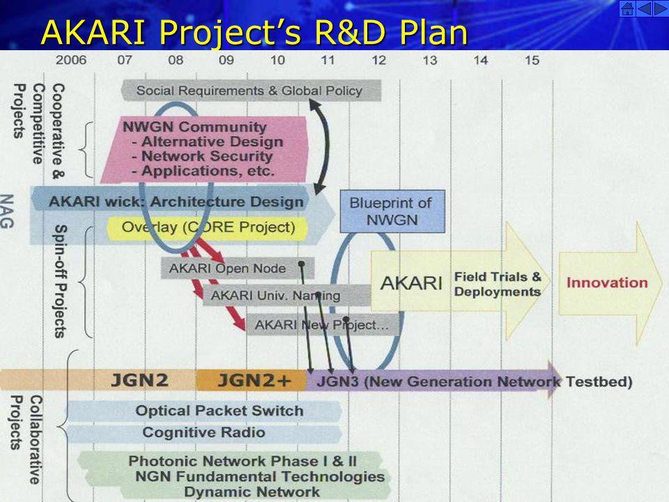 2014-5-31 AKARI Projects R&D Plan