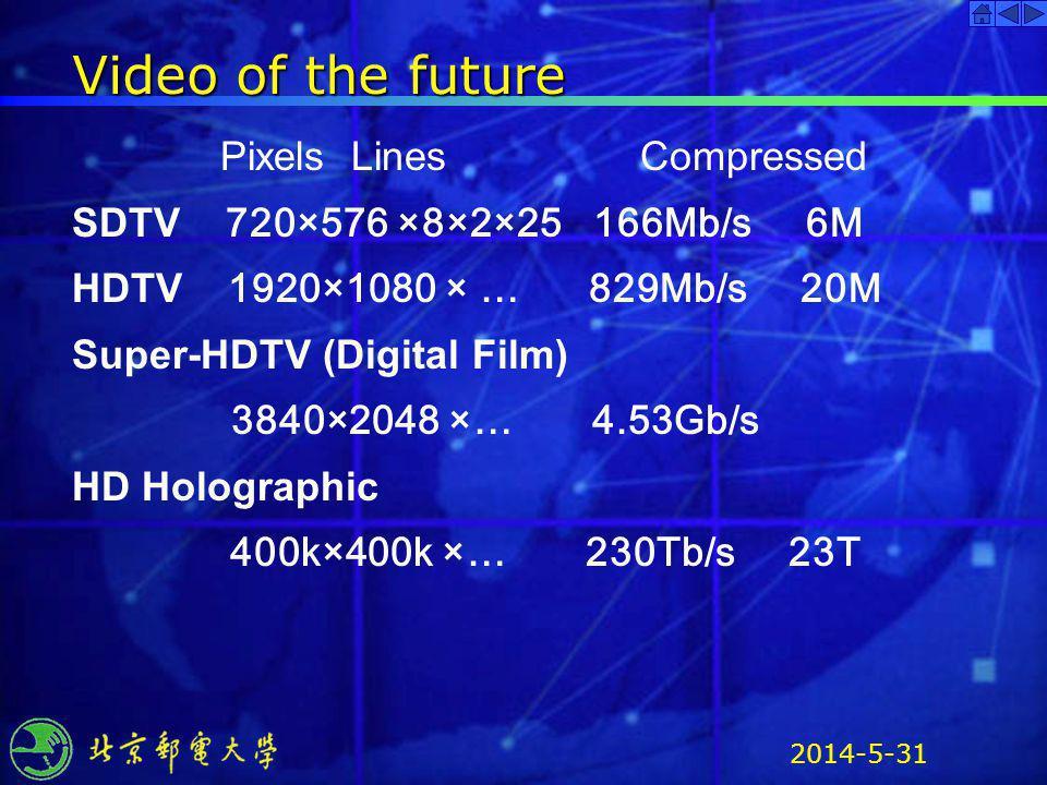 2014-5-31 Video of the future Pixels Lines Compressed SDTV 720×576 ×8×2×25 166Mb/s 6M HDTV 1920×1080 × … 829Mb/s 20M Super-HDTV (Digital Film) 3840×20