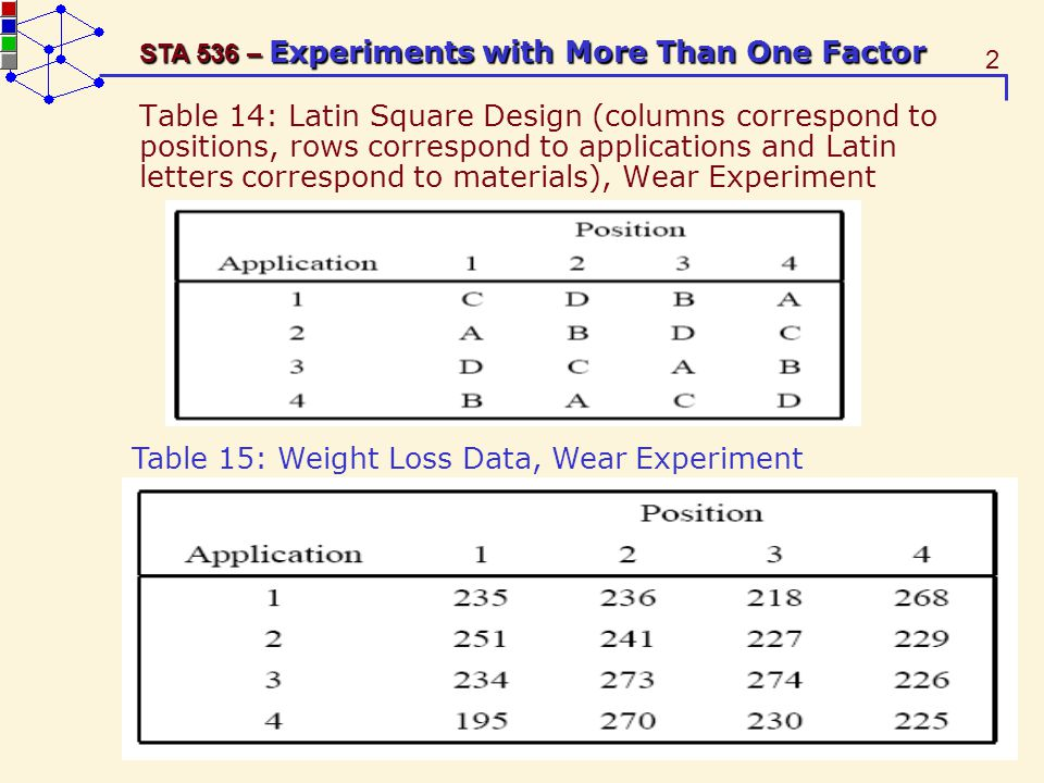 3 STA 536 – Experiments with More Than One Factor A Latin square design can study two blocking factors (rows and columns) and one experimental factor (Latin letters) with all factors having k levels.