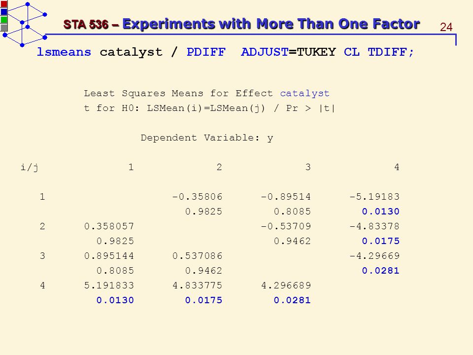 24 STA 536 – Experiments with More Than One Factor lsmeans catalyst / PDIFF ADJUST=TUKEY CL TDIFF; Least Squares Means for Effect catalyst t for H0: LSMean(i)=LSMean(j) / Pr > |t| Dependent Variable: y i/j 1 2 3 4 1 -0.35806 -0.89514 -5.19183 0.9825 0.8085 0.0130 2 0.358057 -0.53709 -4.83378 0.9825 0.9462 0.0175 3 0.895144 0.537086 -4.29669 0.8085 0.9462 0.0281 4 5.191833 4.833775 4.296689 0.0130 0.0175 0.0281