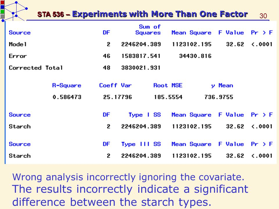 30 STA 536 – Experiments with More Than One Factor Wrong analysis incorrectly ignoring the covariate.