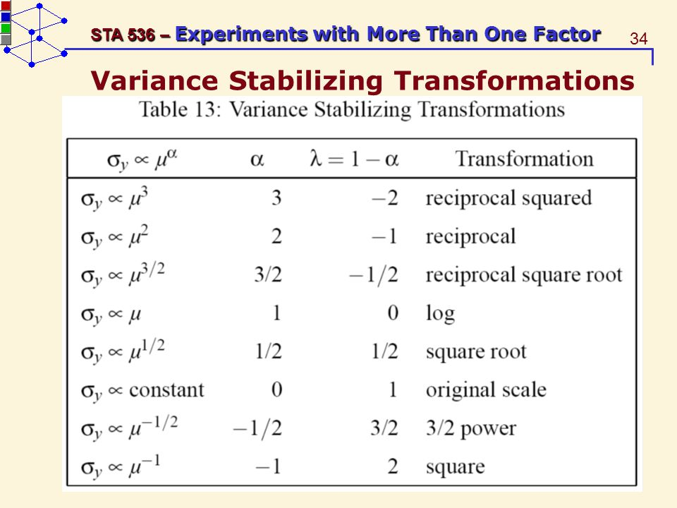 34 STA 536 – Experiments with More Than One Factor Variance Stabilizing Transformations
