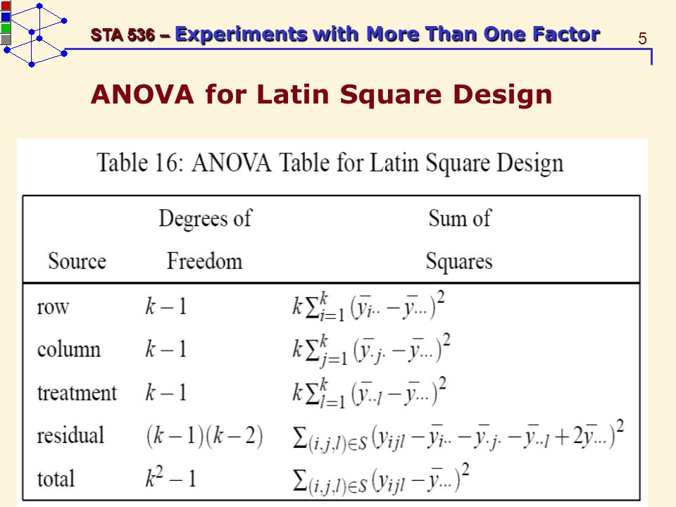 5 STA 536 – Experiments with More Than One Factor ANOVA for Latin Square Design
