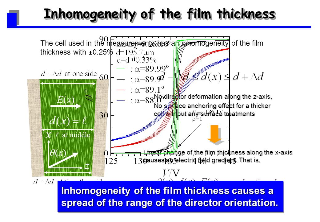 The cell used in the measurements has an inhomogeneity of the film thickness with 0.25% No director deformation along the z-axis, No surface anchoring effect for a thicker cell without any surface treatments are a function of x.