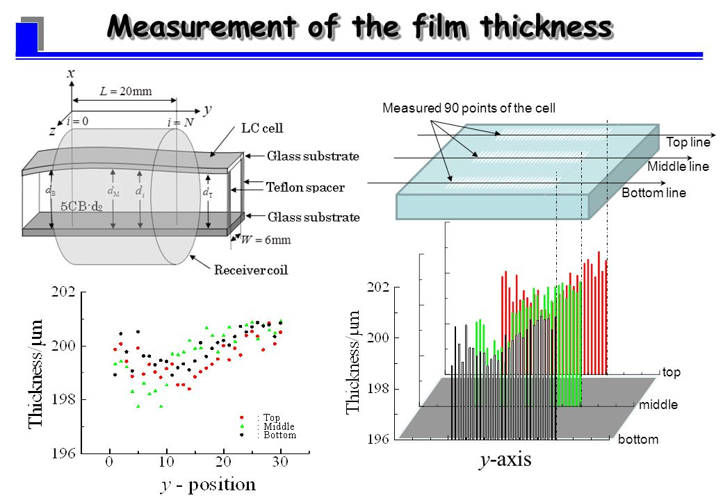 y-axis top middle bottom Measured 90 points of the cell Top line Middle line Bottom line Measurement of the film thickness