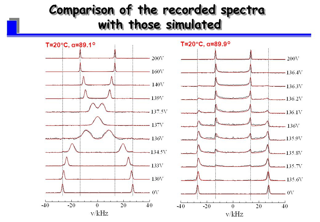 T=20 C, α=89.1° T=20 C, α=89.9° Comparison of the recorded spectra with those simulated Comparison of the recorded spectra with those simulated
