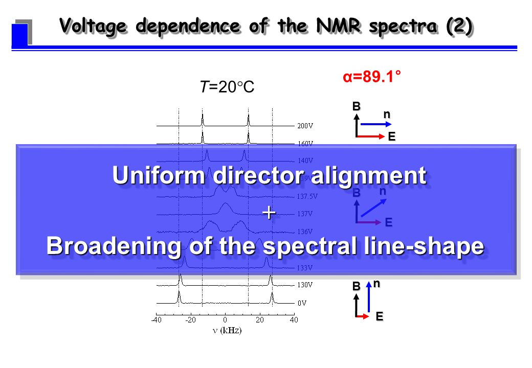 E Bn EBn nE B α=89.1° T=20 C Voltage dependence of the NMR spectra (2) Uniform director alignment Broadening of the spectral line-shape Uniform director alignment Broadening of the spectral line-shape
