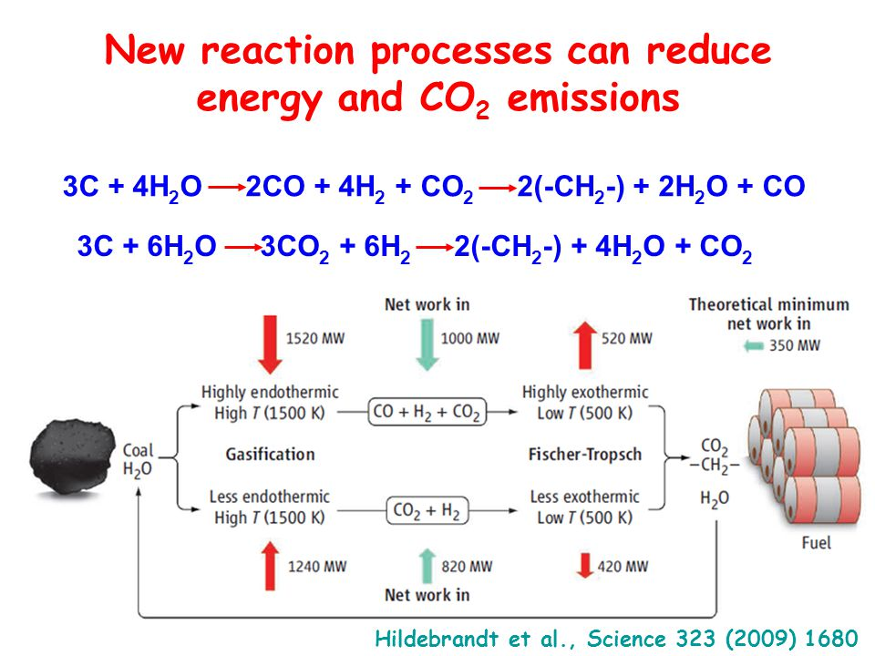 Hildebrandt et al., Science 323 (2009) 1680 3C + 4H 2 O 2CO + 4H 2 + CO 2 2(-CH 2 -) + 2H 2 O + CO 3C + 6H 2 O 3CO 2 + 6H 2 2(-CH 2 -) + 4H 2 O + CO 2 New reaction processes can reduce energy and CO 2 emissions