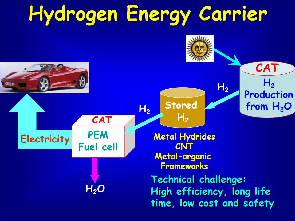 Stored H 2 PEM Fuel cell H2OH2O H2H2 Electricity CAT H 2 Production from H 2 O CAT Technical challenge: High efficiency, long life time, low cost and