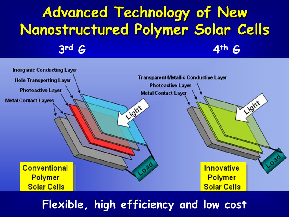 Advanced Technology of New Nanostructured Polymer Solar Cells Flexible, high efficiency and low cost 3 rd G4 th G