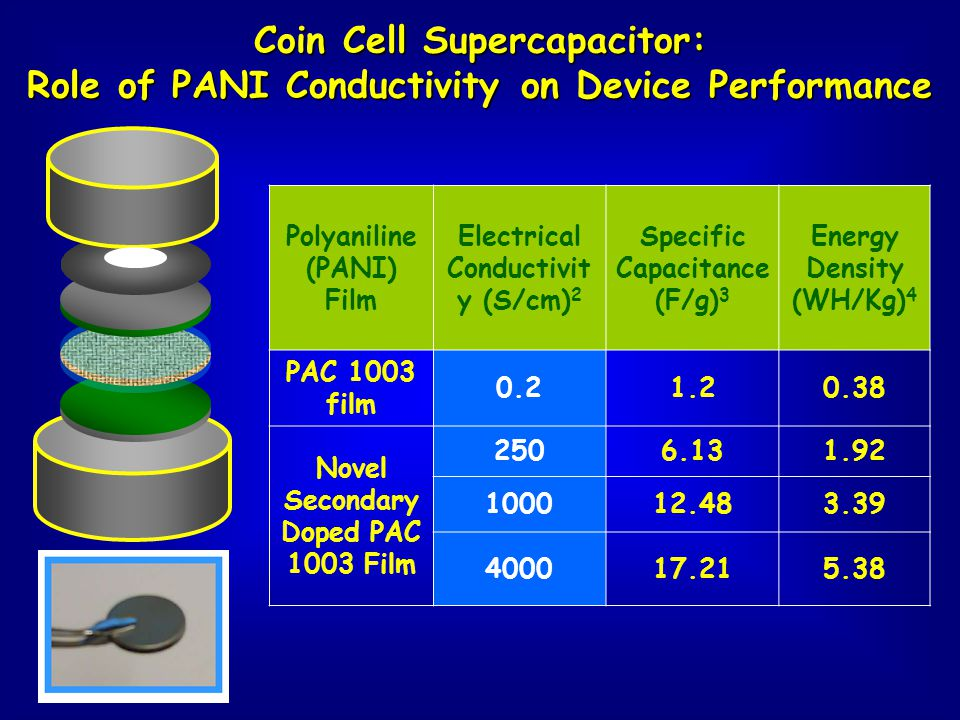 Coin Cell Supercapacitor: Role of PANI Conductivity on Device Performance Polyaniline (PANI) Film Electrical Conductivit y (S/cm) 2 Specific Capacitan