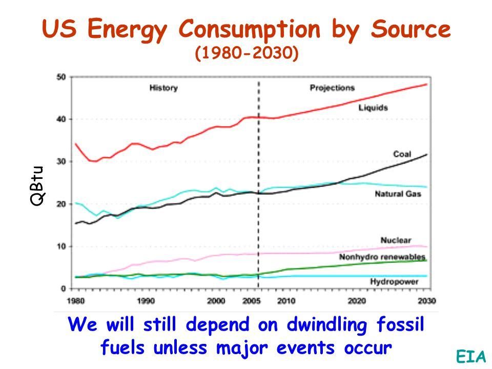 US Energy Consumption by Source (1980-2030) QBtu EIA We will still depend on dwindling fossil fuels unless major events occur