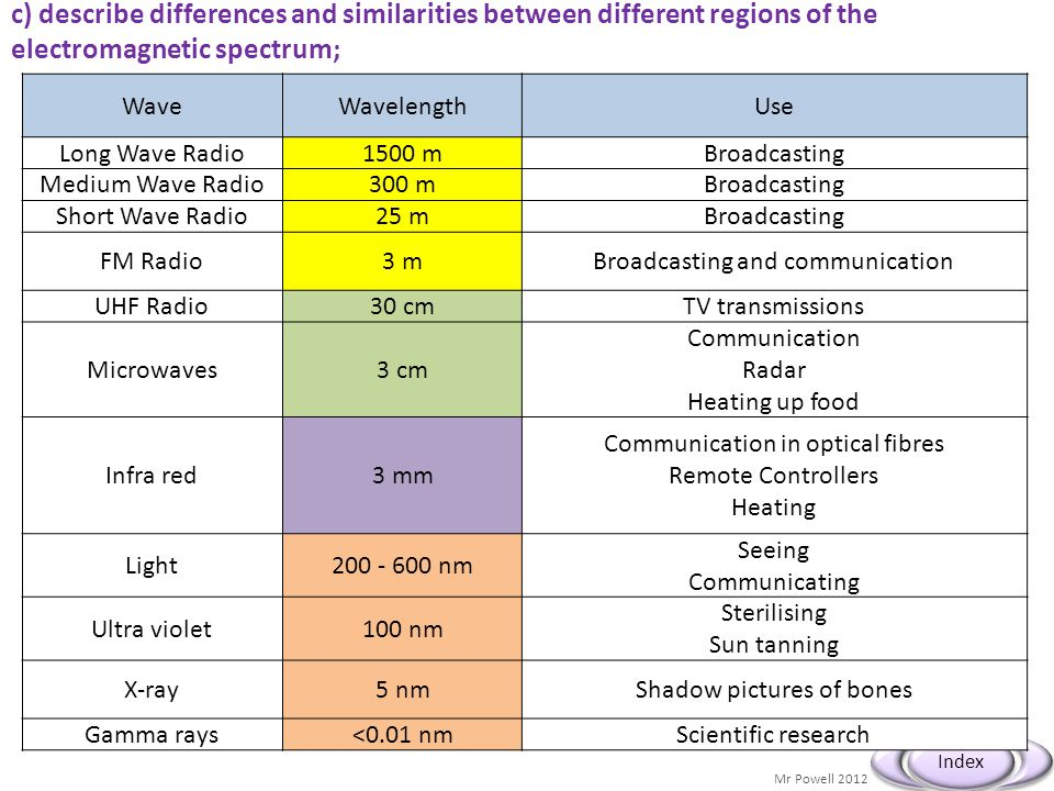 Mr Powell 2012 Index c) describe differences and similarities between different regions of the electromagnetic spectrum; WaveWavelengthUse Long Wave R