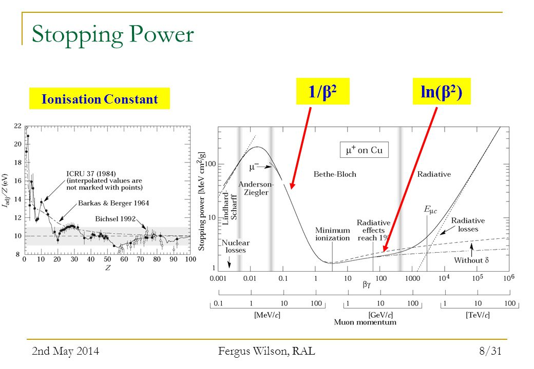 2nd May 2014 Fergus Wilson, RAL 8/31 Stopping Power 1/β 2 ln(β 2 ) Ionisation Constant