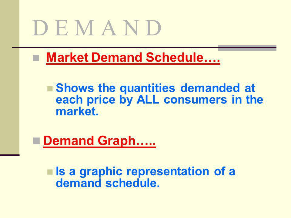 D E M A N D Market Demand Schedule…. Shows the quantities demanded at each price by ALL consumers in the market. Demand Graph….. Is a graphic represen