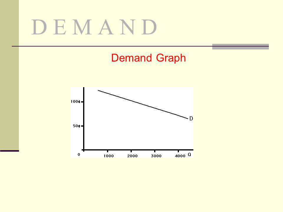 D E M A N D Demand Graph