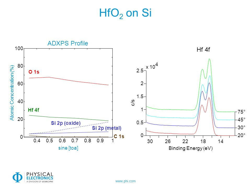 www.phi.com HfO 2 on Si 0.40.50.60.70.80.91 0 20 40 60 80 100 ADXPS Profile sine [toa] Atomic Concentration (%) O 1s C 1s Hf 4f Si 2p (oxide) Si 2p (m