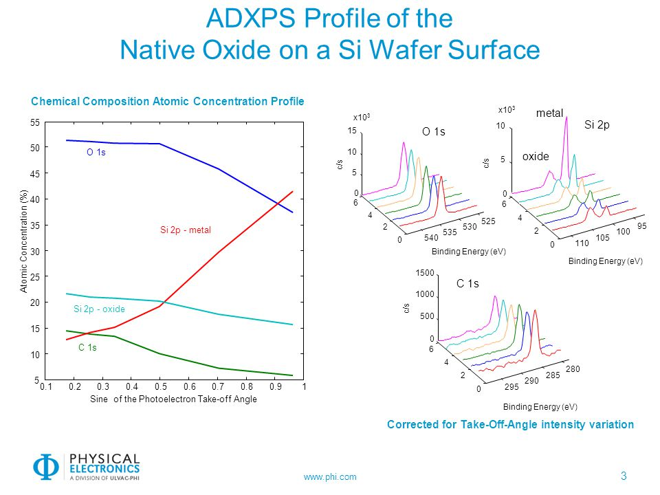 www.phi.com ADXPS Profile of the Native Oxide on a Si Wafer Surface 3 280 285 290 295 0 2 4 6 0 500 1000 1500 Binding Energy (eV) c/s C 1s 525 530 535