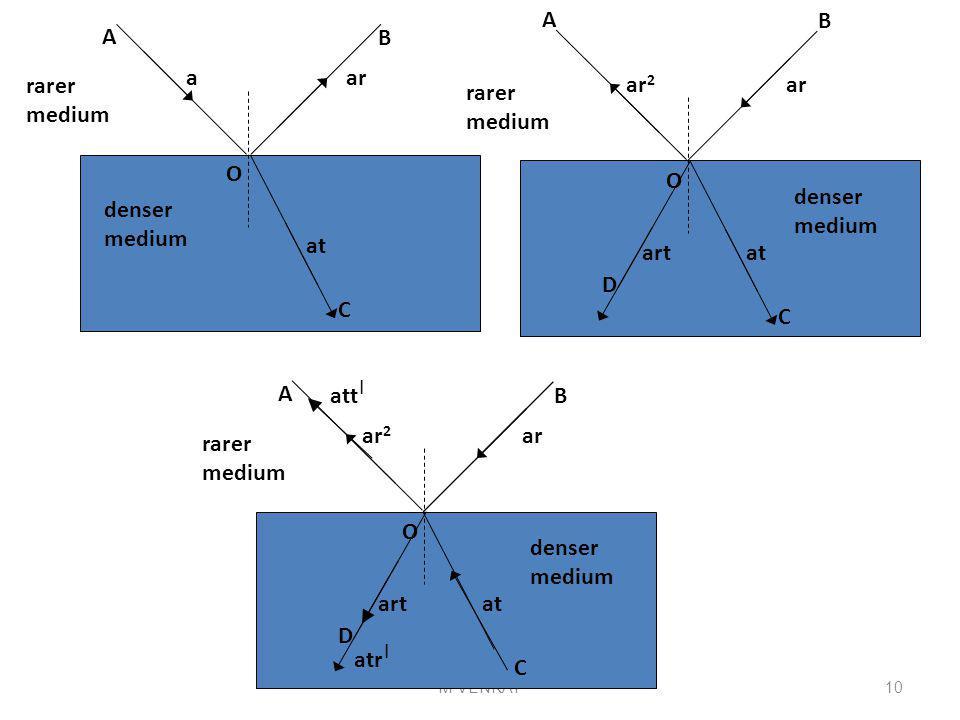 M VENKAT A B denser medium rarer medium A C B O ar at a denser medium rarer medium C O ar at ar 2 D art denser medium rarer medium A C B O ar at ar 2 D art att | atr | 10