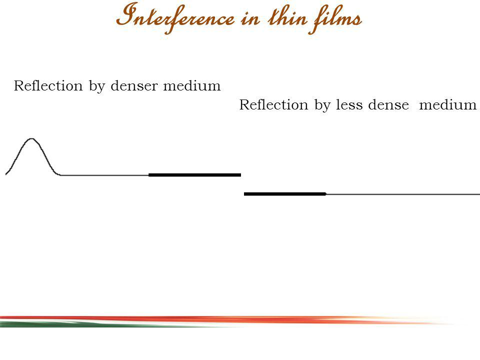 Interference in thin films Reflection by denser medium Reflection by less dense medium