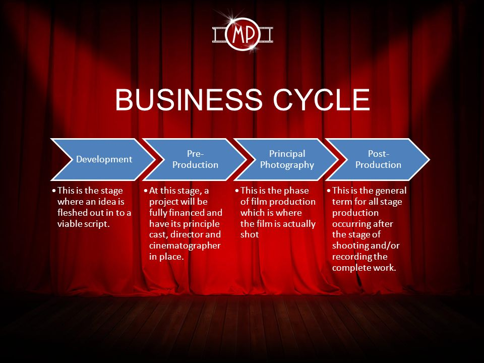 BUSINESS CYCLE Development This is the stage where an idea is fleshed out in to a viable script.