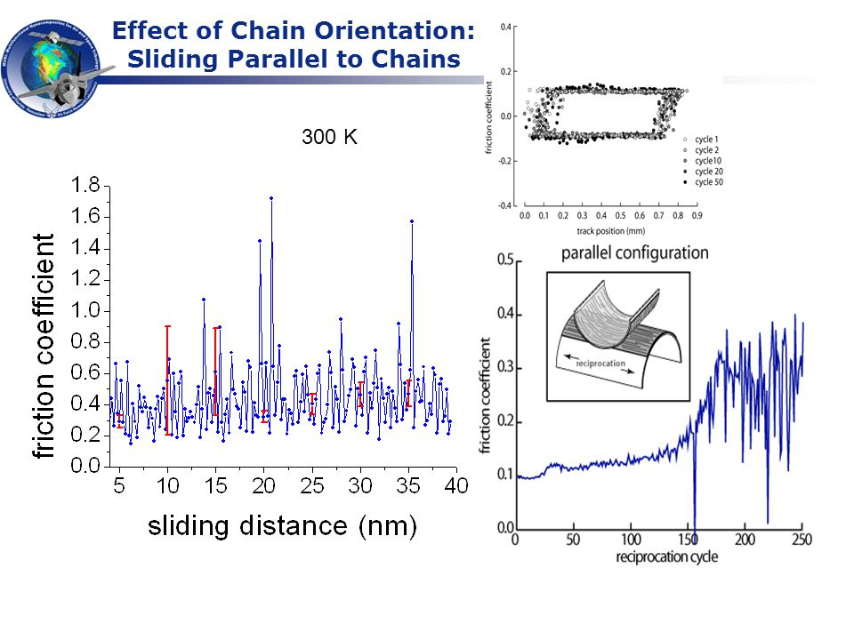 Effect of Chain Orientation: Sliding Parallel to Chains 300 K