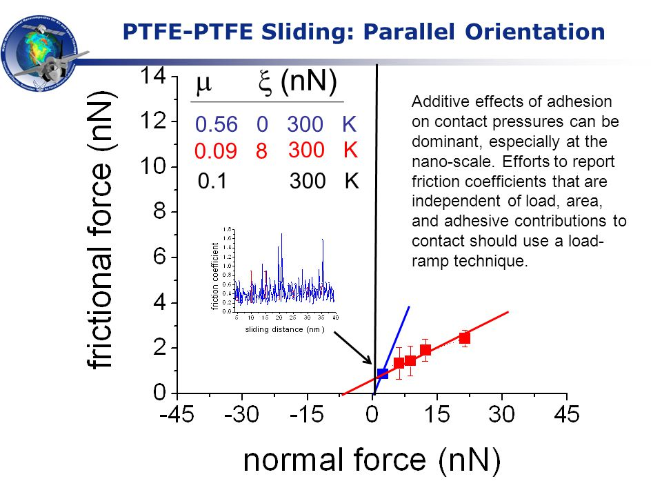 PTFE-PTFE Sliding: Parallel Orientation (nN) 0.56 0 300 K 0.09 8 300 K Additive effects of adhesion on contact pressures can be dominant, especially at the nano-scale.