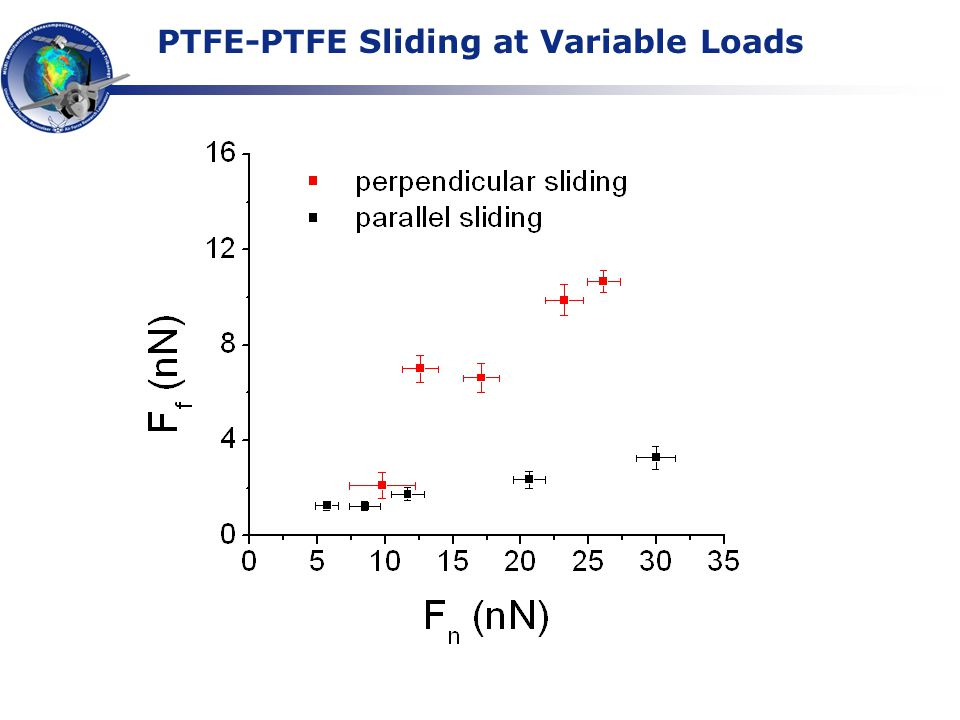 PTFE-PTFE Sliding at Variable Loads