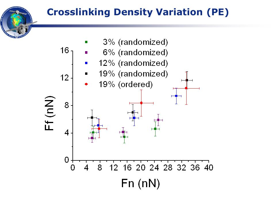 Crosslinking Density Variation (PE)