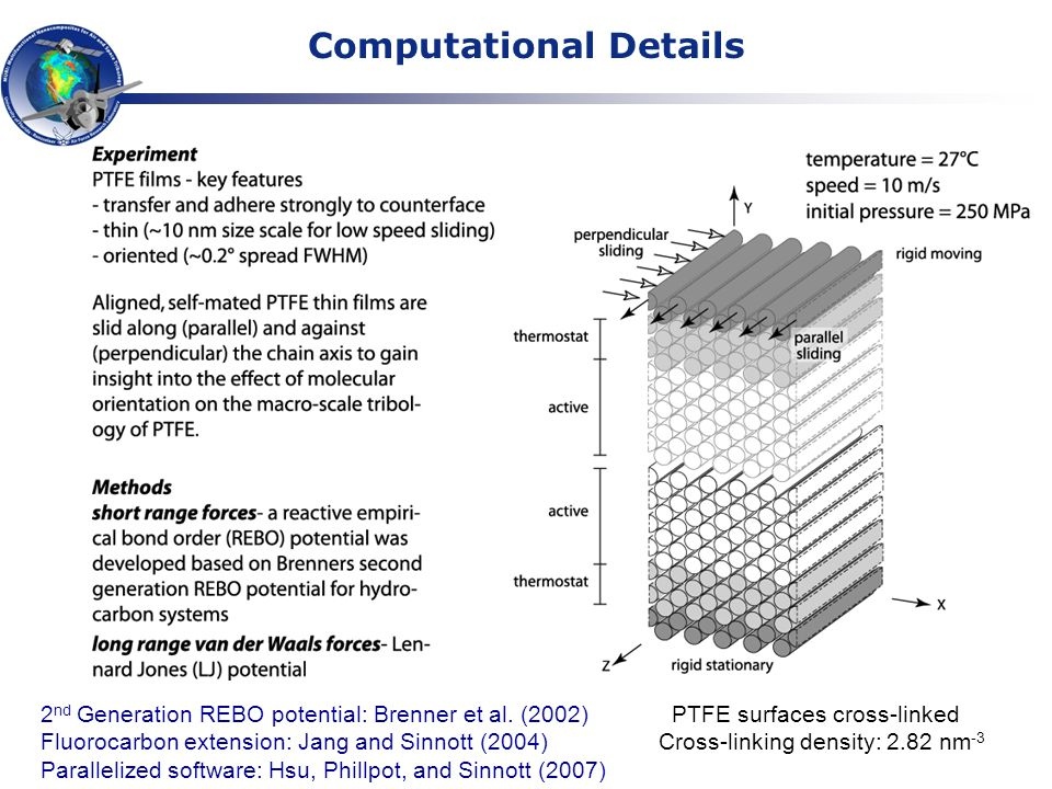 2 nd Generation REBO potential: Brenner et al. (2002)PTFE surfaces cross-linked Fluorocarbon extension: Jang and Sinnott (2004) Cross-linking density: