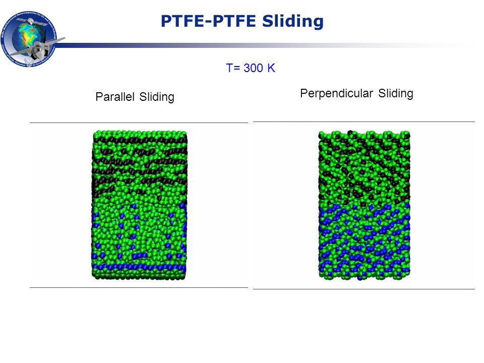 PTFE-PTFE Sliding Parallel Sliding Perpendicular Sliding T= 300 K