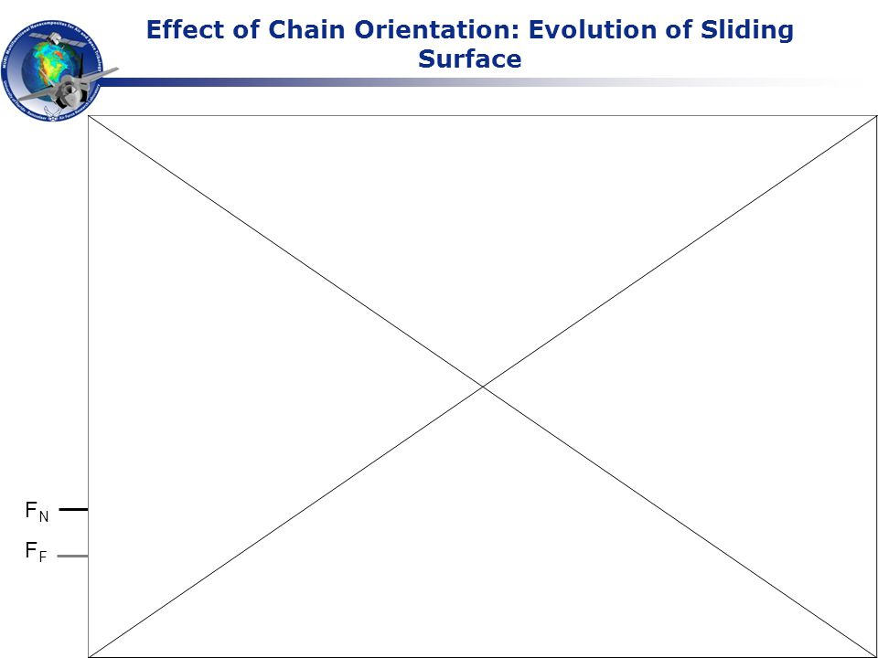 Relationship Between Chain Orientation and Molecular Wear