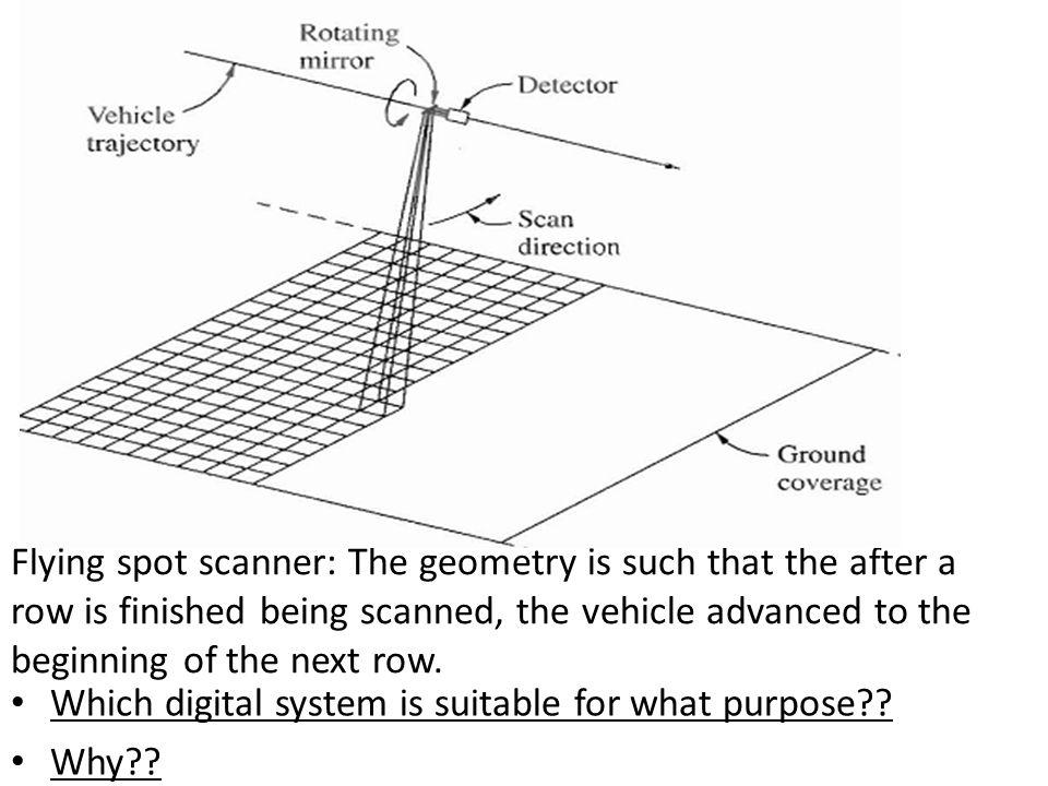Flying spot scanner: The geometry is such that the after a row is finished being scanned, the vehicle advanced to the beginning of the next row. Which