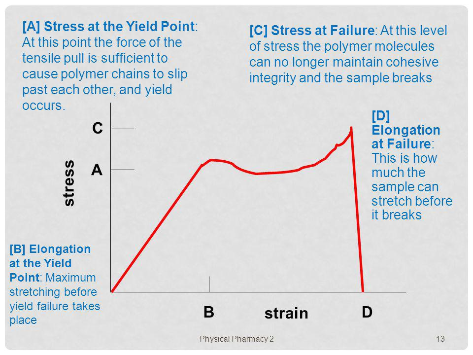 Physical Pharmacy 2 13 strain stress A B C D [A] Stress at the Yield Point: At this point the force of the tensile pull is sufficient to cause polymer
