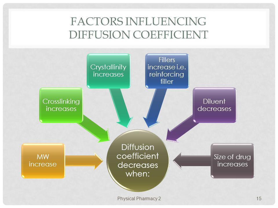 FACTORS INFLUENCING DIFFUSION COEFFICIENT Physical Pharmacy 2 15