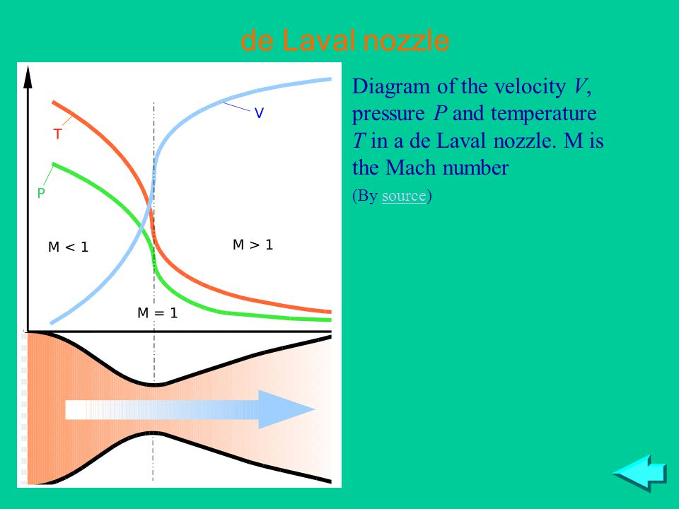 de Laval nozzle Diagram of the velocity V, pressure P and temperature T in a de Laval nozzle. M is the Mach number (By source)source