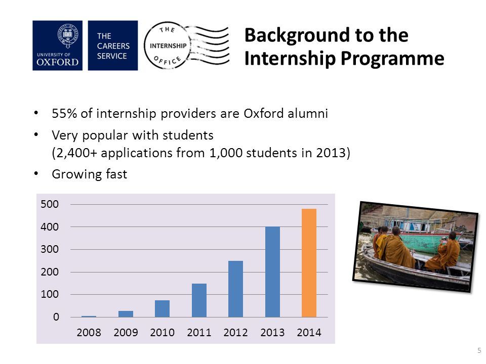 55% of internship providers are Oxford alumni Very popular with students (2,400+ applications from 1,000 students in 2013) Growing fast Background to the Internship Programme 5
