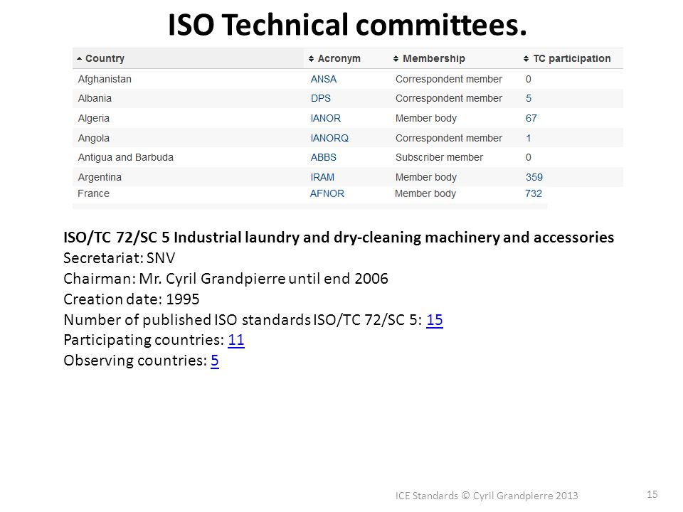 ICE Standards © Cyril Grandpierre 2013 15 ISO Technical committees.