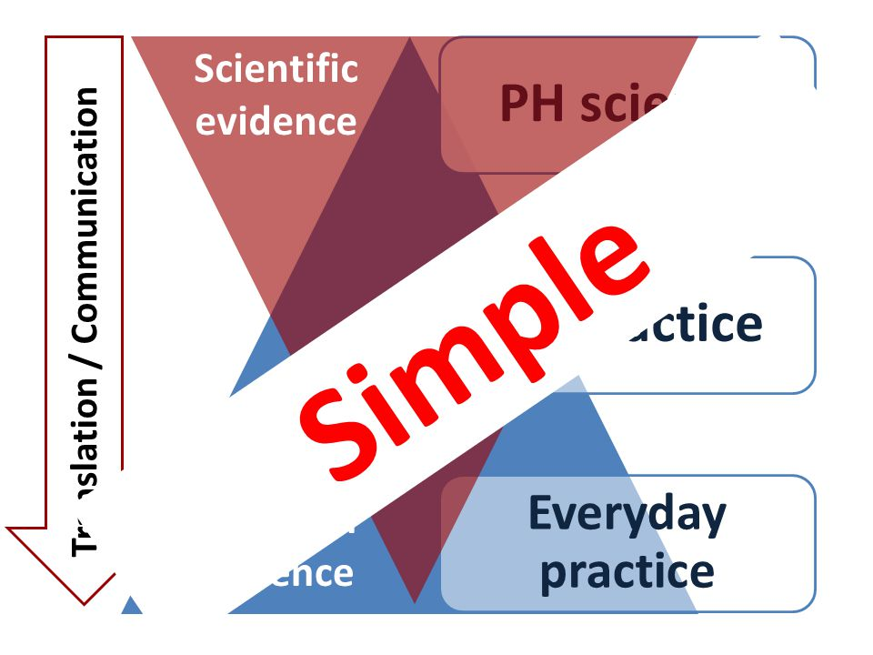 PH sciencePH practice Everyday practice Empirical evidence Scientific evidence Translation / Communication Simple
