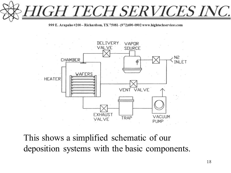 999 E. Arapaho #200 – Richardson, TX 75081- (972)690-0902 www.hightechservices.com 18 This shows a simplified schematic of our deposition systems with