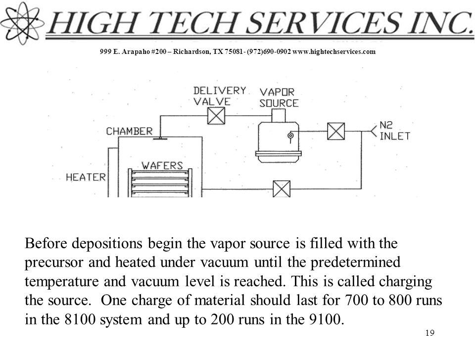 999 E. Arapaho #200 – Richardson, TX 75081- (972)690-0902 www.hightechservices.com 19 Before depositions begin the vapor source is filled with the pre