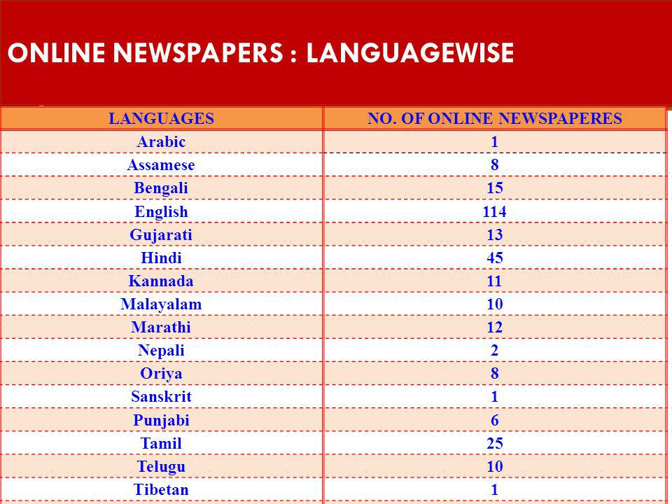 ONLINE NEWSPAPERS : LANGUAGEWISE LANGUAGESNO.
