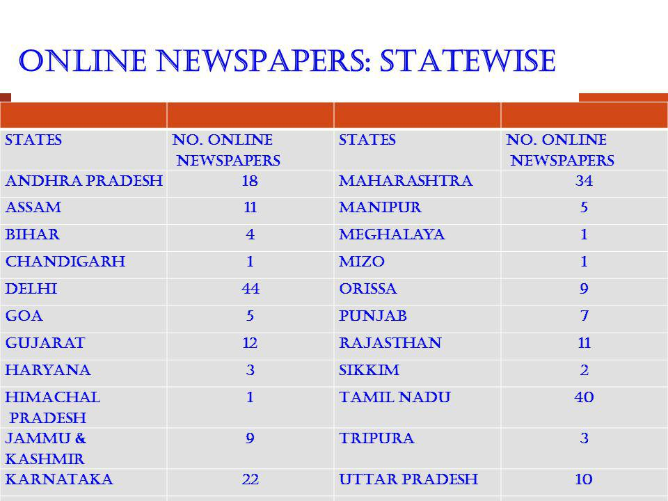 ONLINE NEWSPAPERS: STATEWISE States No.Online Newspapers States No.